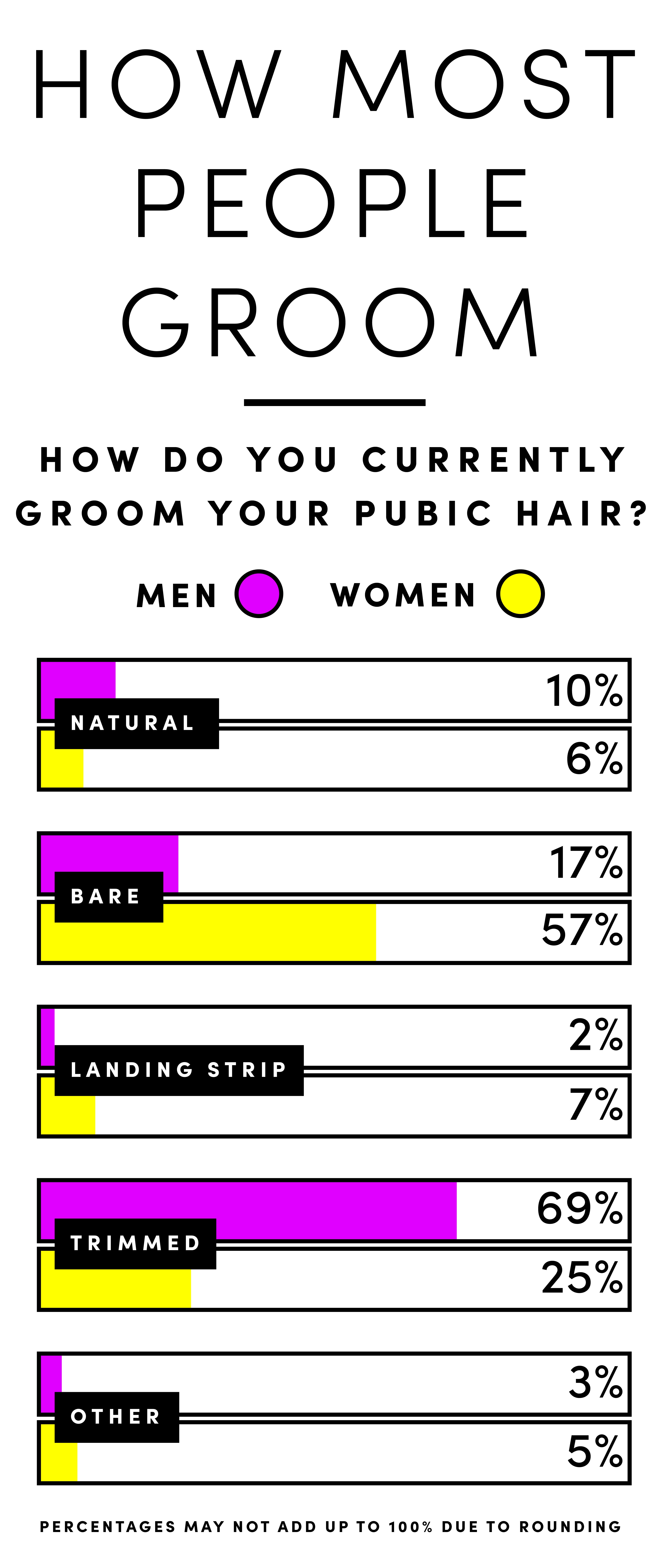 Good D. reccomend Poll mens bikini shaving