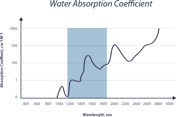 best of Of Infrared water penetration