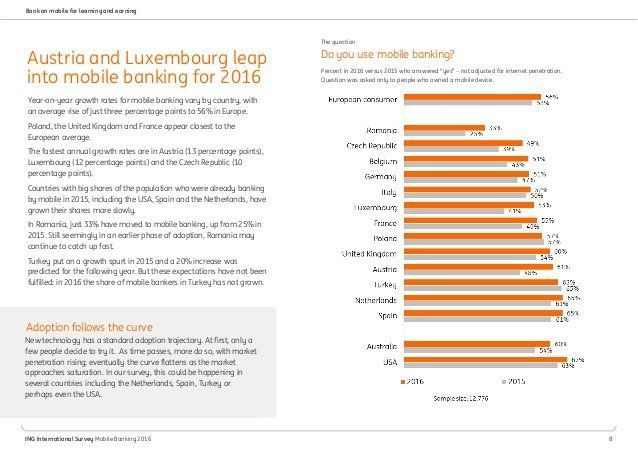 Internet banking penetration rates in romania