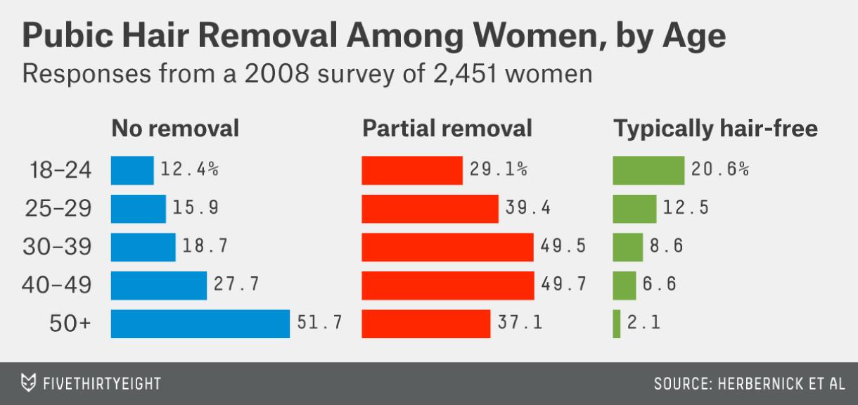 best of Mens bikini shaving Poll