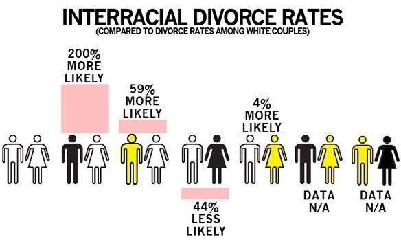 best of Statictics Interracial marriage