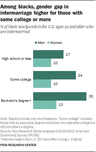 best of In interracial dating Gender roles