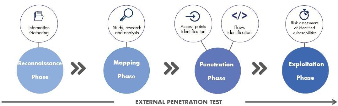 best of External os Penetration