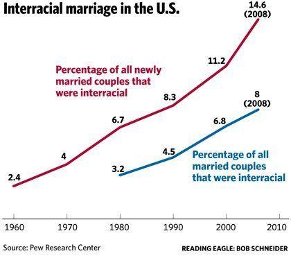 Interracial marriage statictics