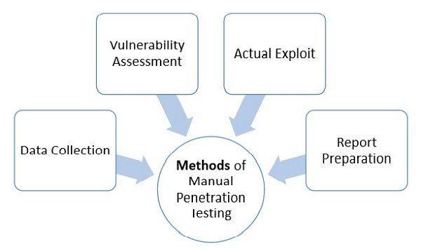 Penetration external os
